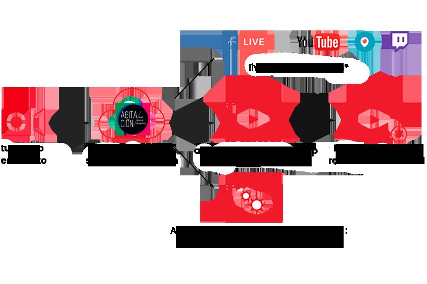 Streaming-agitacion